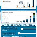 The Beginner's Guide To The Internet Of things