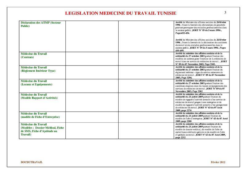 Législation Tunisienne Médecine du Travail (3)