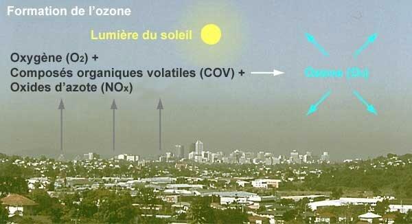 Maisons-Alfort 94 aucune baisse a la pollution atmosphérique en 2017