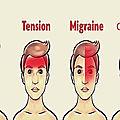 Les 4 types de maux de <b>tête</b> les plus répandus
