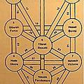 Mythes et Symboles - Le 26ème sentier de la <b>Sagesse</b>