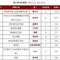 Jolin ranks #2 on 5music and g-music for her 11th week!