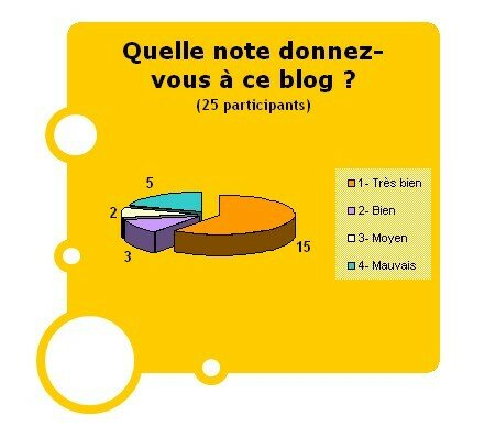 Soandage Note blog