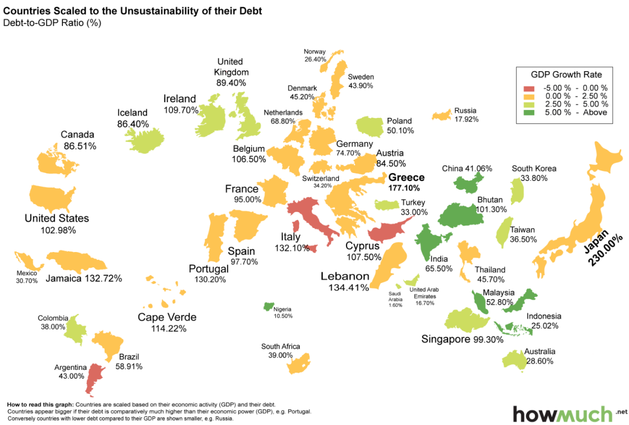 debt of countries around the world compared to their GDP