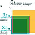 Les assisté·es du chômage