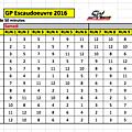 La rotation des pistes pour le gp d'escaudoeuvres 2016