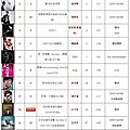 呸 play, 25th week: jolin ranks #13 on 5music!