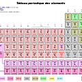 quelques bases de chimie pour les nuls