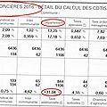 Hausse record de 31 % de la taxe foncière 2016 dans le val d'oise !
