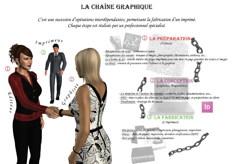 Chaine Graphique - Devoir 2