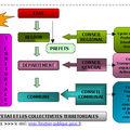 L'etat et les collectivités territoriales (3ème)...