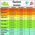 JA Vichy Basket (saison 2019/20)