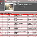 Muse: jolin ranks #15 on 5music and g-music!