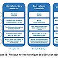 PIPAME___Modeles_economiques___fabrication_additive