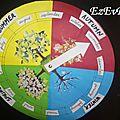 Diy la roue des saisons polyglotte