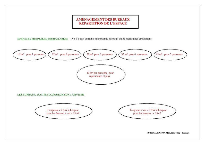 Bureaux : Espace Optimal par Salarié