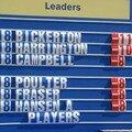 leaders board