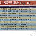 EDIT: 2012 Taiwanese singers' earnings' ranking TOP 10: Jolin #1