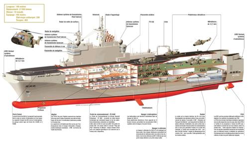 SHIP_Mistral_Class_Cutaway_Francais_lg