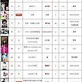 呸 play, 22nd and 23rd week: jolin ranks #18 and #14 on 5music!