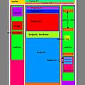 Structure des pages d'accueil et d'archives