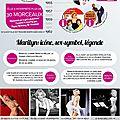 Infographie marilyn monroe