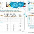 Tableau de conversions des mesures