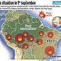 <b>Brésil</b> : les choses ont bien changé (février 2020)