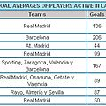Cristiano ronaldo has the best goal average of all players active in la liga