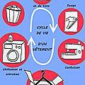 [eco-fashion] pour une mode et un diy durable