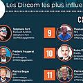 TOP 15 DES DIRCOM LES PLUS INFLUENTS SUR TWITTER EN FRANCE