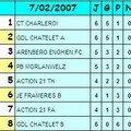Saison 2006-2007 Carolo Team Charleroi