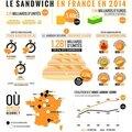 Le marché du sandwich en france