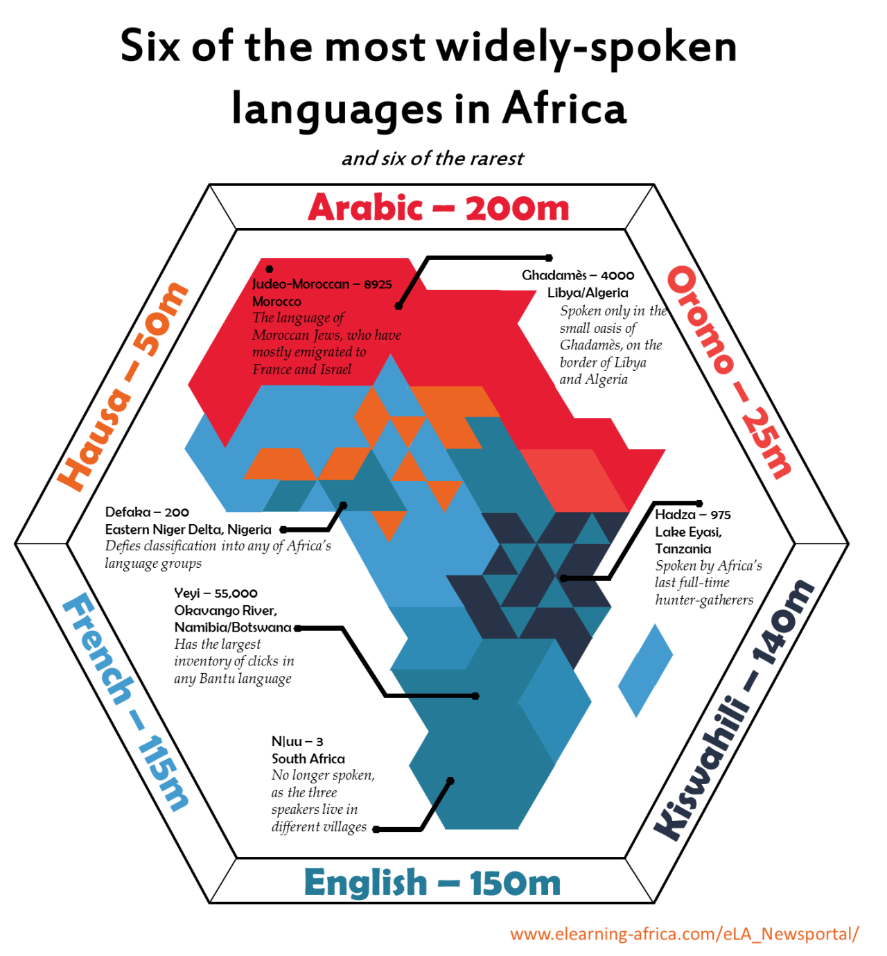 afrique-Six of the most widely-spoken and six of the rarest languages in Africa