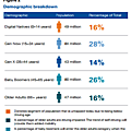 Self-driving cars: the next revolution (by kpmg)