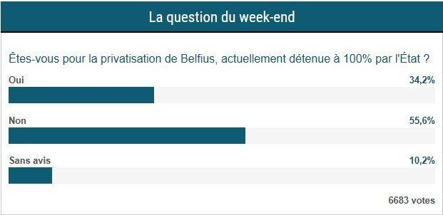 sondage privatisation Banque Belfius 07-04-2018