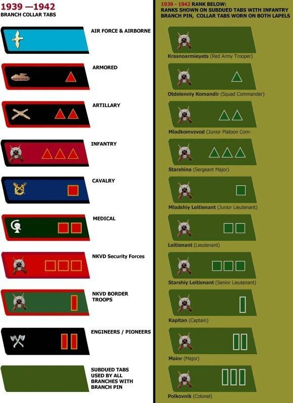 Grades nazis et communistes