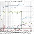 Minimum reserves and liquidity