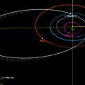Asteroides et autres objets