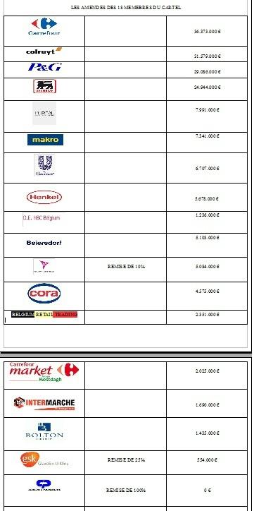COLOSSALE MANIPULATION DE 18 GRANDES SURFACES EN BELGIQUE