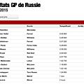 GP Russie: