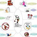 Carte mindmapp : 10 trucs pour assurer le matin avant l'école