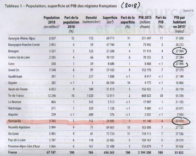 La place de la NORMANDIE en France: deux statistiques édifiantes…