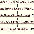 Mellish Marie Thérèse_Rathier Duvergé_Lien de parenté