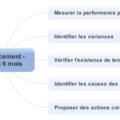 Projet 4.2. Renforcer le changement réalisé - bilan à 6 mois