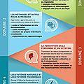 Socle_commun_de_connaissances,_de compétences_et_de_culture