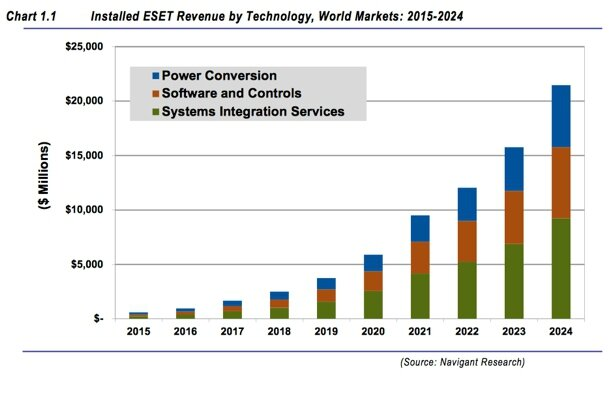 Energy Storage Enabling Technology Market To Surpass 20b