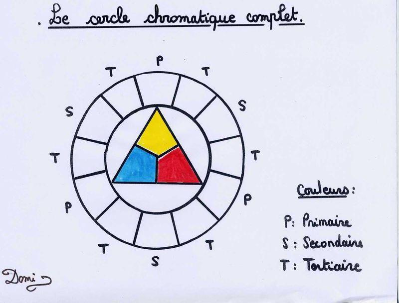 Le cercle chromatique domi dessins et peintures - Le cercle chromatique ...