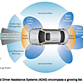 Trends in Automotive Safety: Eliminating the <b>Blind</b> <b>Spot</b>