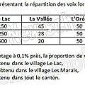 1ere es / l - pourcentage / evolution - 1 - pourcentage d'une partie - correction